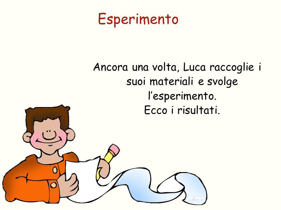 Ancora una volta, Luca raccoglie i suoi materiali e svolge l'esperimento. Ecco i risultati. Esperimento
