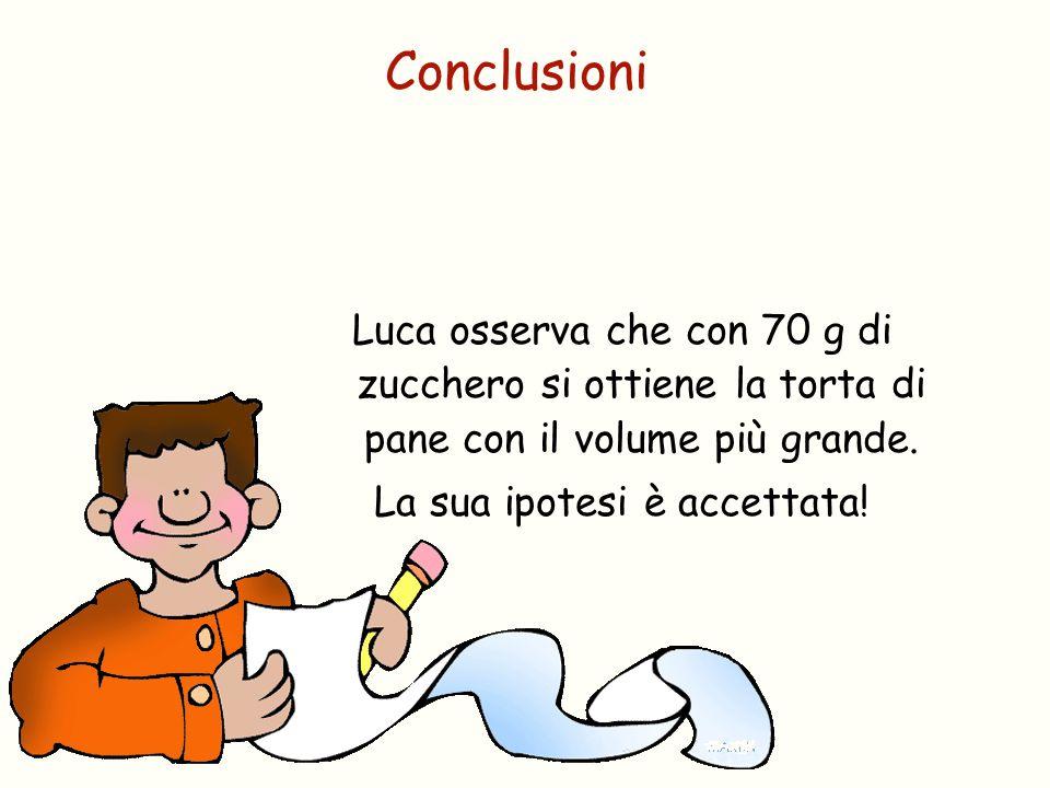 Luca osserva che con 70 g di zucchero si ottiene la torta di pane con il volume più grande. La sua ipotesi è accettata! Conclusioni