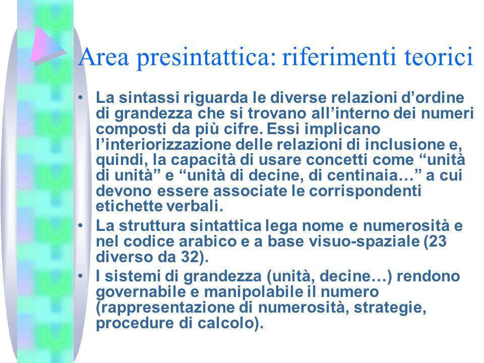 Area presintattica: riferimenti teorici La sintassi riguarda le diverse relazioni d'ordine di grandezza che si trovano all'interno dei numeri composti da più cifre.