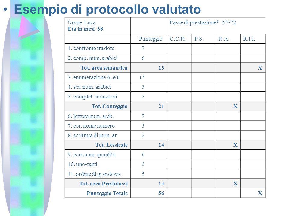 Nome Luca Età in mesi 68 Fasce di prestazione* 67-72 PunteggioC.C.R.P.S.R.A.R.I.I.
