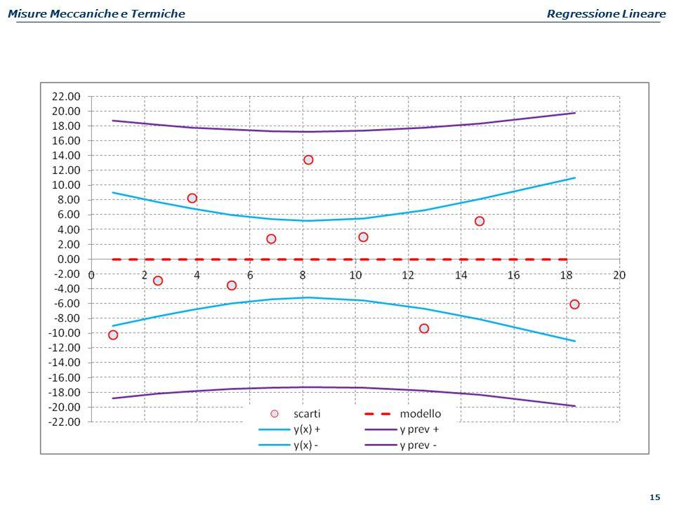 15 Misure Meccaniche e TermicheRegressione Lineare