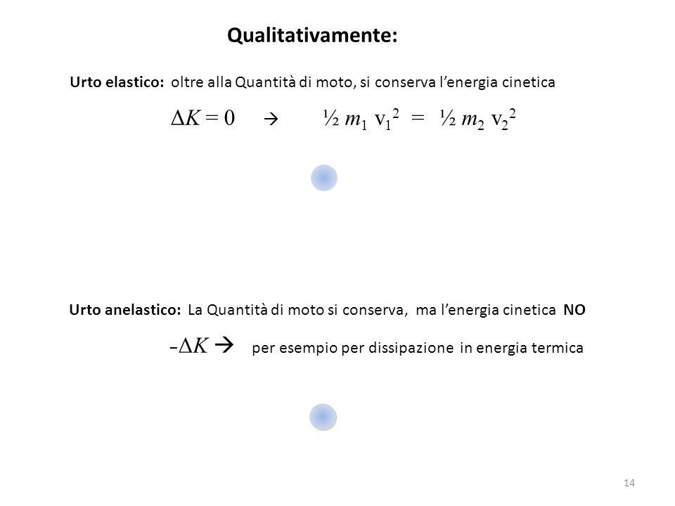 Qualitativamente: Urto elastico: oltre alla Quantità di moto, si conserva l'energia cinetica ΔK = 0  ½ m 1 v 1 2 = ½ m 2 v 2 2 Urto anelastico: La Qu