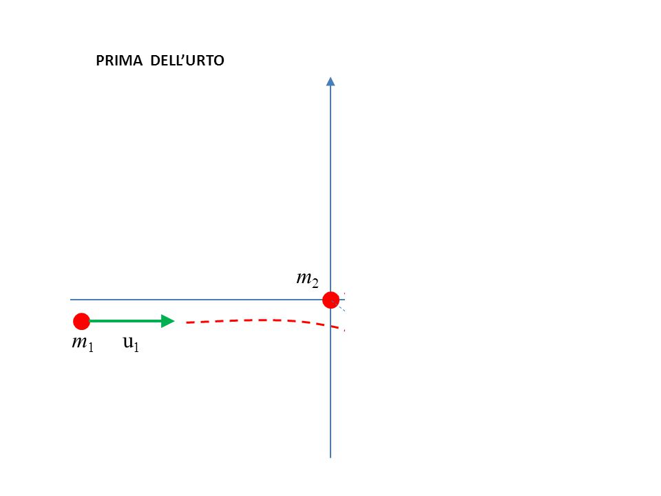37 m 1 u 1 m 2 v 2 m 1 v 1 m2m2 PRIMA DELL'URTO