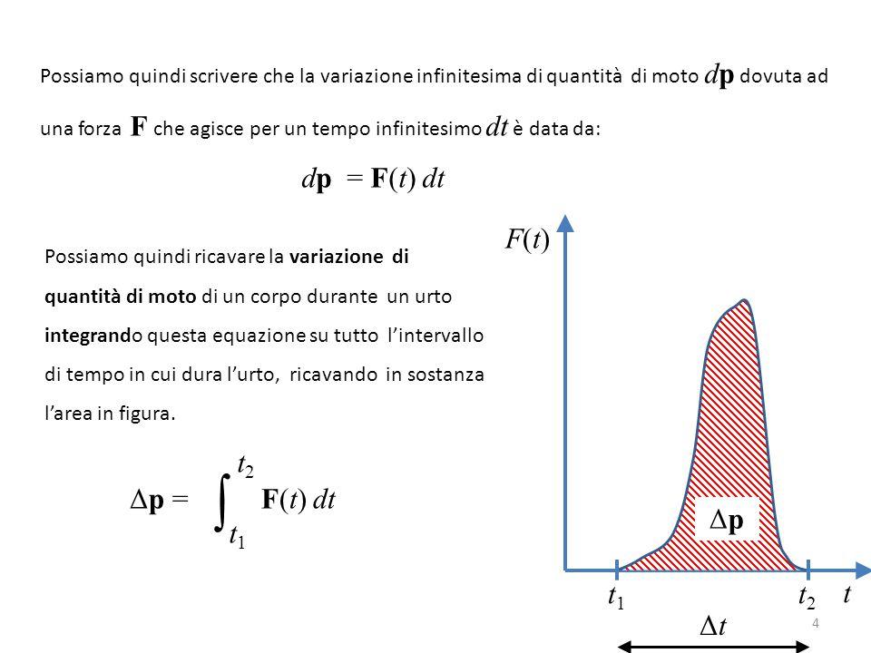 Possiamo quindi scrivere che la variazione infinitesima di quantità di moto dp dovuta ad una forza F che agisce per un tempo infinitesimo dt è data da