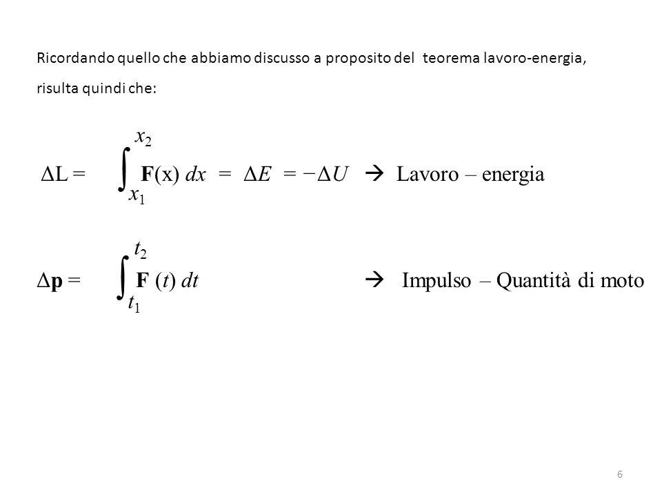 Ricordando quello che abbiamo discusso a proposito del teorema lavoro-energia, risulta quindi che: ΔL = F(x) dx = ΔE = −ΔU  Lavoro – energia Δp = F (