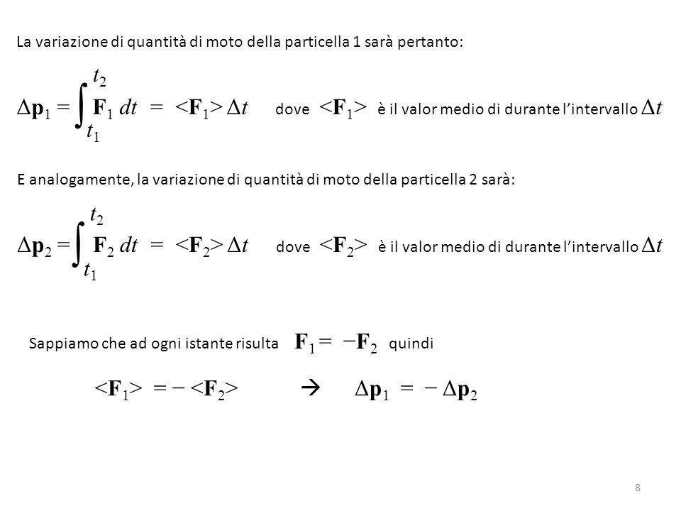 La variazione di quantità di moto della particella 1 sarà pertanto: Δp 1 = F 1 dt = Δt dove è il valor medio di durante l'intervallo Δt ∫ t1t1 t2t2 E