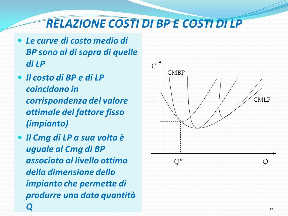 RELAZIONE COSTI DI BP E COSTI DI LP Le curve di costo medio di BP sono al di sopra di quelle di LP Il costo di BP e di LP coincidono in corrispondenza del valore ottimale del fattore fisso (impianto) Il Cmg di LP a sua volta è uguale al Cmg di BP associato al livello ottimo della dimensione dello impianto che permette di produrre una data quantità Q 12 CMLP CMBP C QQ*