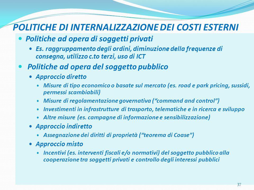 POLITICHE DI INTERNALIZZAZIONE DEI COSTI ESTERNI Politiche ad opera di soggetti privati Es.