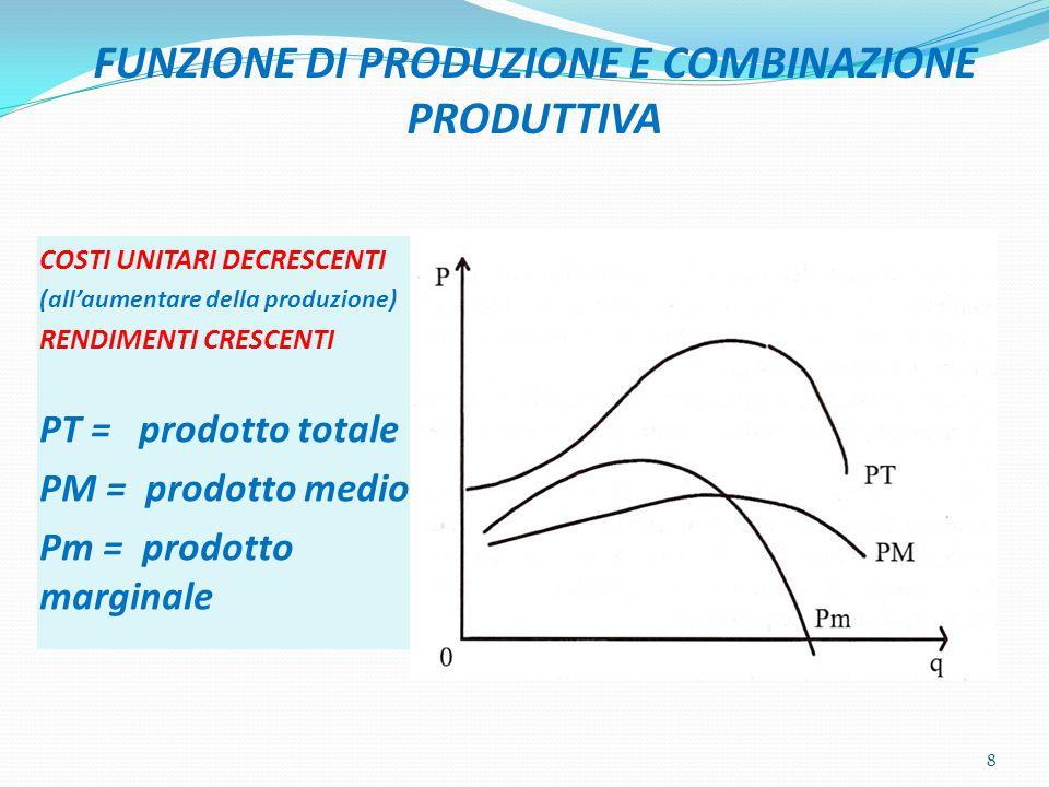 FUNZIONE DI PRODUZIONE E COMBINAZIONE PRODUTTIVA COSTI UNITARI DECRESCENTI (all'aumentare della produzione) RENDIMENTI CRESCENTI PT = prodotto totale PM = prodotto medio Pm = prodotto marginale 8