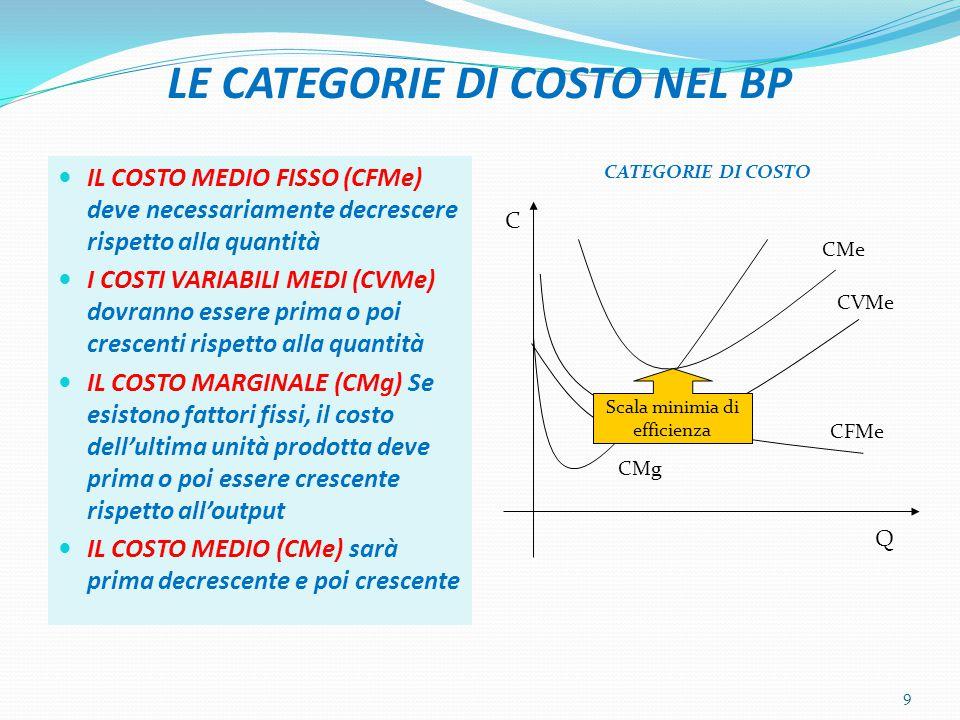 LE CATEGORIE DI COSTO NEL BP IL COSTO MEDIO FISSO (CFMe) deve necessariamente decrescere rispetto alla quantità I COSTI VARIABILI MEDI (CVMe) dovranno essere prima o poi crescenti rispetto alla quantità IL COSTO MARGINALE (CMg) Se esistono fattori fissi, il costo dell'ultima unità prodotta deve prima o poi essere crescente rispetto all'output IL COSTO MEDIO (CMe) sarà prima decrescente e poi crescente CATEGORIE DI COSTO 9 CFMe CVMe CMe CMg C Q Scala minimia di efficienza