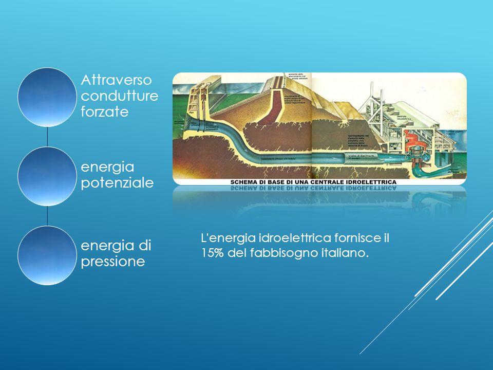 Attraverso condutture forzate energia potenziale energia di pressione L energia idroelettrica fornisce il 15% del fabbisogno italiano.