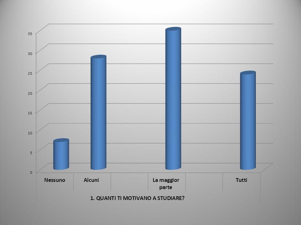 QUESTIONARIO ALUNNI-SCUOLA Riepilogo risultati