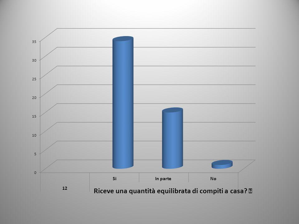 Riceve una quantità equilibrata di compiti a casa?