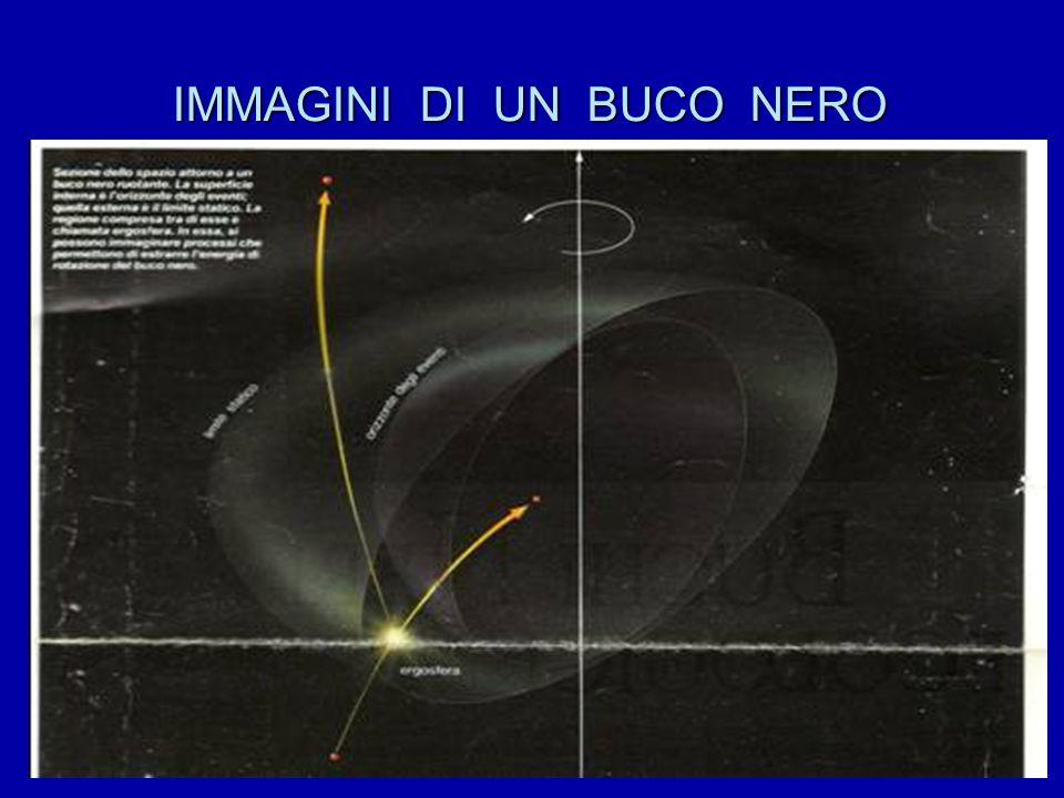 BUCHI NERI  Si formano dopo l'esplosione di una supernova quando la massa iniziale è molto alta. Vengono definiti come regioni di spazio – tempo ove