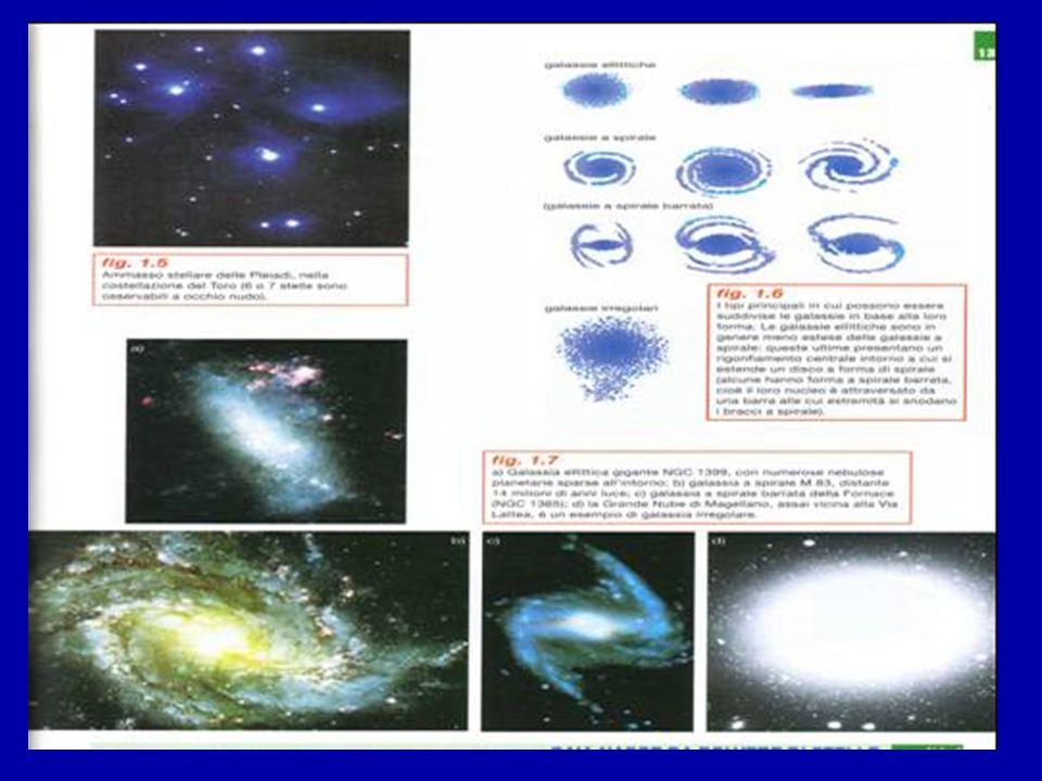 CLASSIFICAZIONE DELLE GALASSIE (in base alla loro forma)  Ellittiche se hanno forma ovoidale e la velocità di rotazione della massa galattica è modes