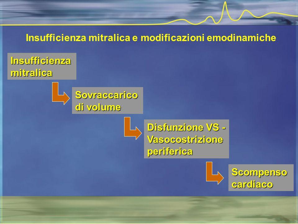 Insufficienza mitralica e modificazioni emodinamiche Insufficienzamitralica Sovraccarico di volume Disfunzione VS - Vasocostrizioneperiferica Scompens