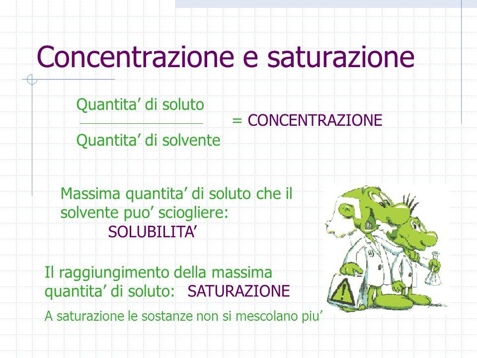 Concentrazione e saturazione Quantita' di soluto Quantita' di solvente = CONCENTRAZIONE Massima quantita' di soluto che il solvente puo' sciogliere: S