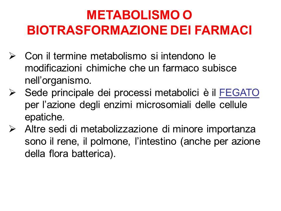  Con il termine metabolismo si intendono le modificazioni chimiche che un farmaco subisce nell'organismo.  Sede principale dei processi metabolici è