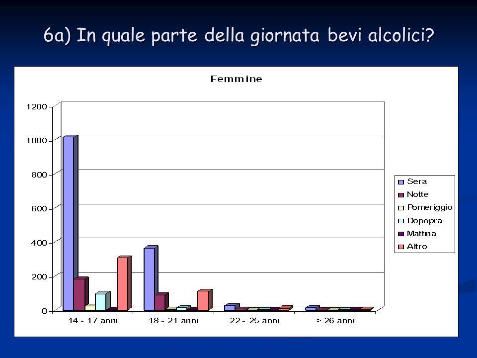 6a) In quale parte della giornata bevi alcolici