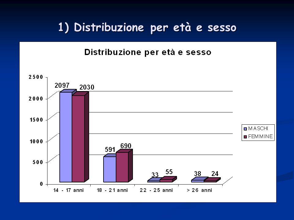 1) Distribuzione per età e sesso