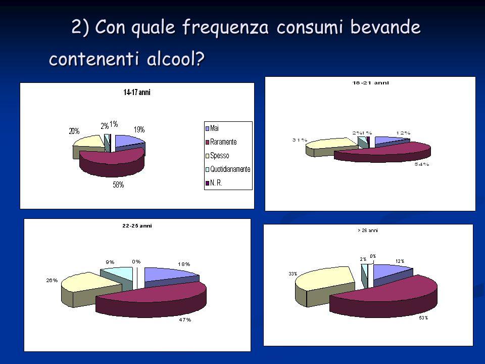 2) Con quale frequenza consumi bevande contenenti alcool.