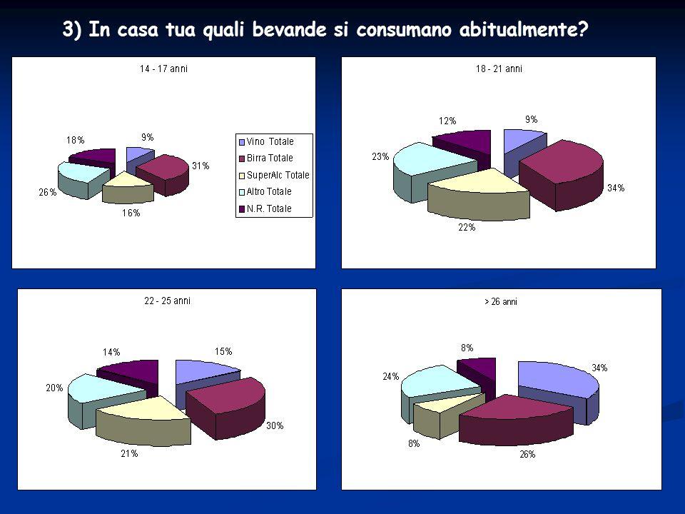 4) Quale è la sostanza alcolica che tu bevi più frequentemente?