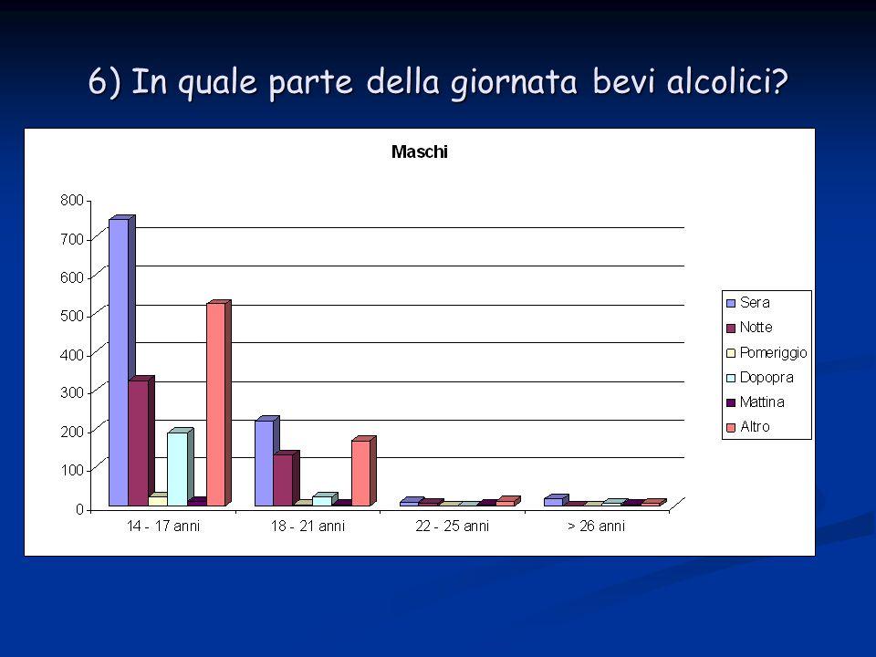 6a) In quale parte della giornata bevi alcolici?