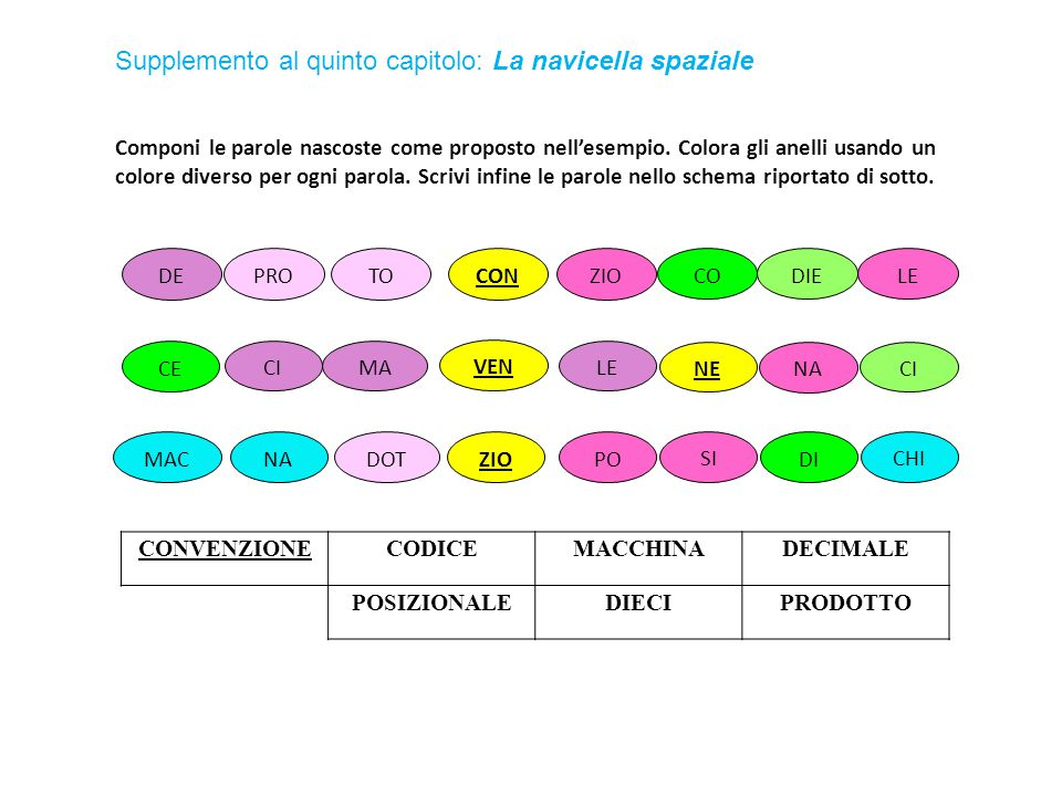 Componi le parole nascoste come proposto nell'esempio. Colora gli anelli usando un colore diverso per ogni parola. Scrivi infine le parole nello schem