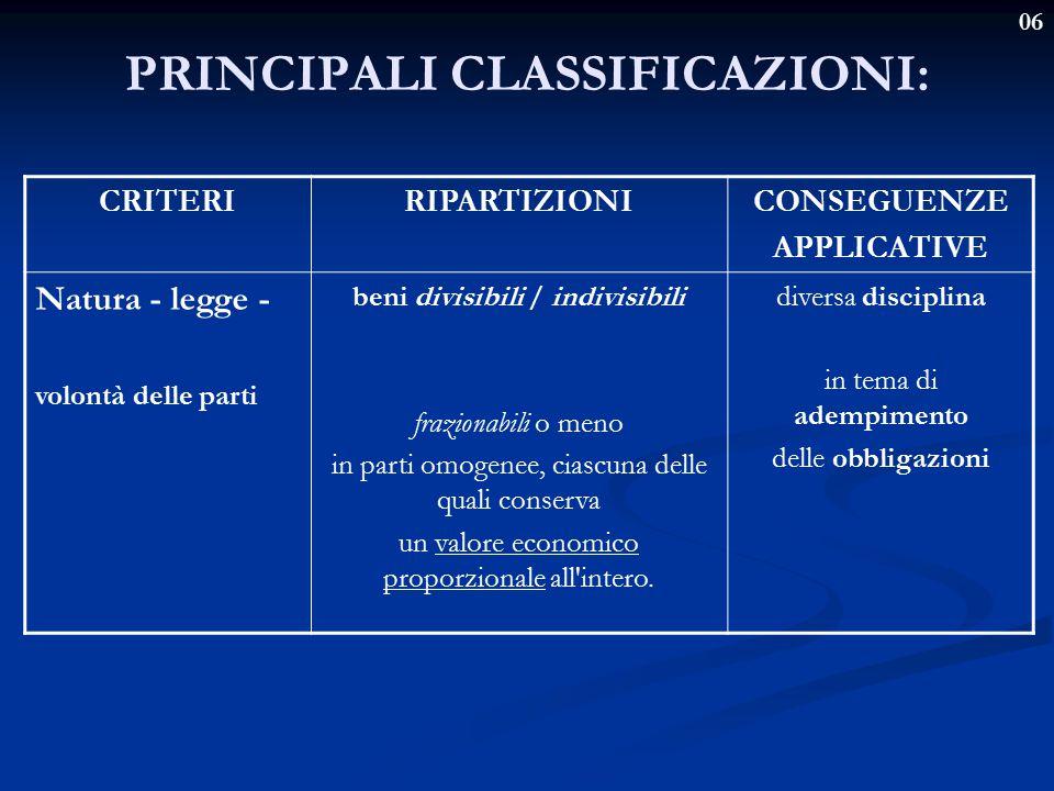 06 PRINCIPALI CLASSIFICAZIONI: CRITERIRIPARTIZIONICONSEGUENZE APPLICATIVE Natura - legge - volontà delle parti beni divisibili / indivisibili fraziona
