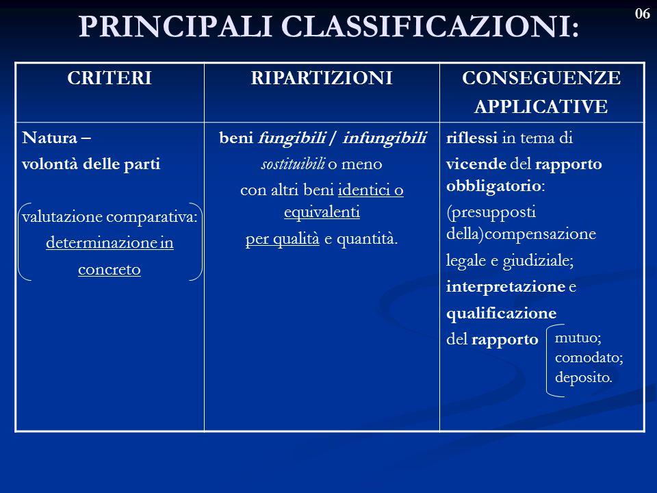 06 PRINCIPALI CLASSIFICAZIONI: CRITERIRIPARTIZIONICONSEGUENZE APPLICATIVE Natura – volontà delle parti valutazione comparativa: determinazione in conc