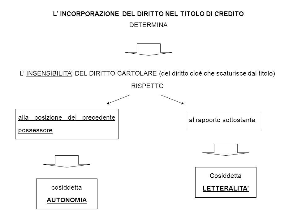 alla posizione del precedente possessore L' INCORPORAZIONE DEL DIRITTO NEL TITOLO DI CREDITO DETERMINA L' INSENSIBILITA' DEL DIRITTO CARTOLARE (del di