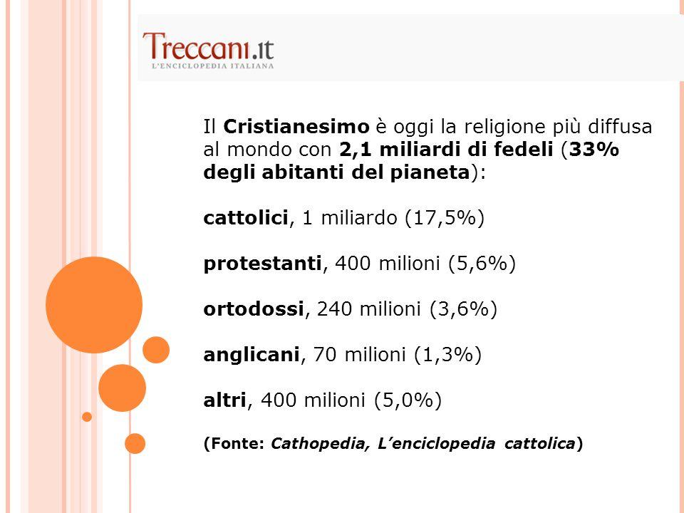 Il Cristianesimo è oggi la religione più diffusa al mondo con 2,1 miliardi di fedeli (33% degli abitanti del pianeta): cattolici, 1 miliardo (17,5%) protestanti, 400 milioni (5,6%) ortodossi, 240 milioni (3,6%) anglicani, 70 milioni (1,3%) altri, 400 milioni (5,0%) (Fonte: Cathopedia, L'enciclopedia cattolica)