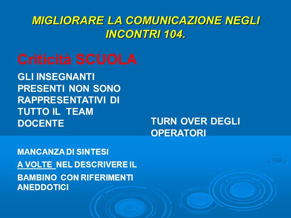 MIGLIORARE LA COMUNICAZIONE NEGLI INCONTRI 104.
