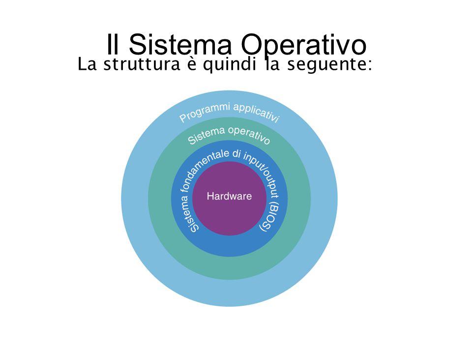 Il Sistema Operativo La struttura è quindi la seguente:
