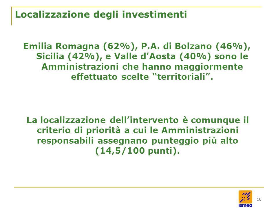 10 Localizzazione degli investimenti Emilia Romagna (62%), P.A.