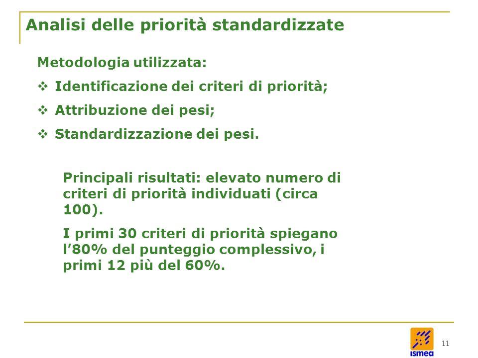 11 Analisi delle priorità standardizzate Metodologia utilizzata:  Identificazione dei criteri di priorità;  Attribuzione dei pesi;  Standardizzazione dei pesi.