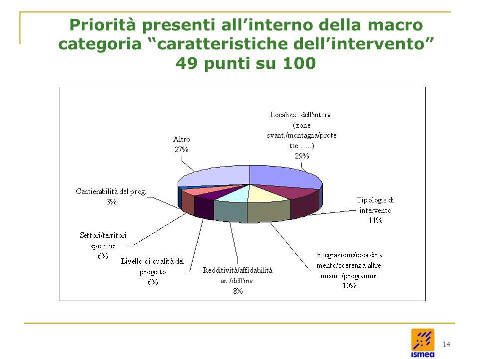 14 Priorità presenti all'interno della macro categoria caratteristiche dell'intervento 49 punti su 100