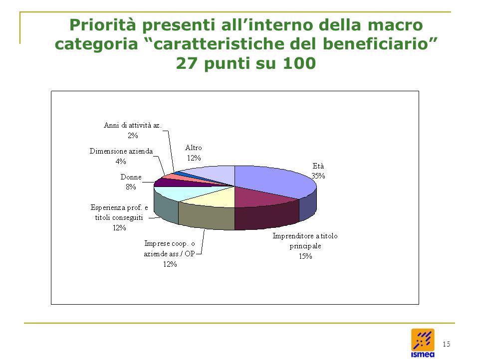15 Priorità presenti all'interno della macro categoria caratteristiche del beneficiario 27 punti su 100