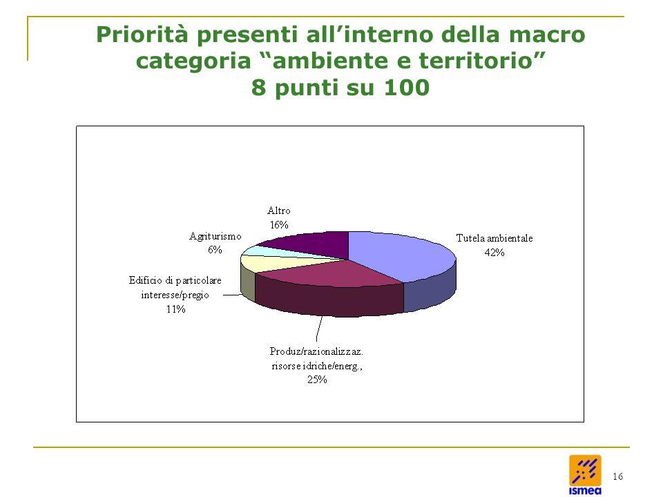 16 Priorità presenti all'interno della macro categoria ambiente e territorio 8 punti su 100