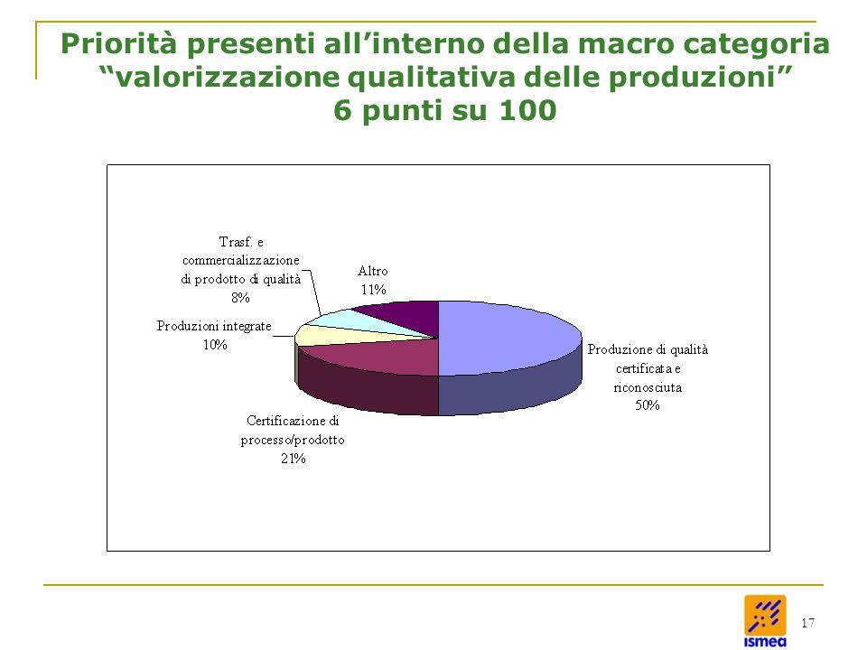 17 Priorità presenti all'interno della macro categoria valorizzazione qualitativa delle produzioni 6 punti su 100