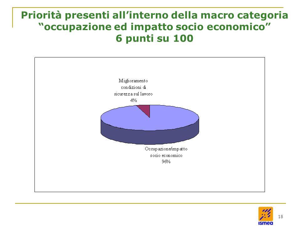 18 Priorità presenti all'interno della macro categoria occupazione ed impatto socio economico 6 punti su 100
