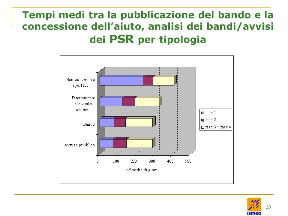 20 Tempi medi tra la pubblicazione del bando e la concessione dell'aiuto, analisi dei bandi/avvisi dei PSR per tipologia