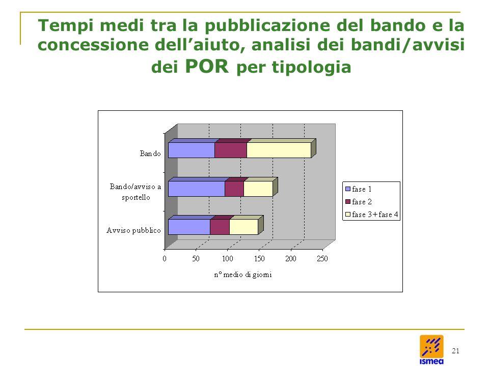 21 Tempi medi tra la pubblicazione del bando e la concessione dell'aiuto, analisi dei bandi/avvisi dei POR per tipologia