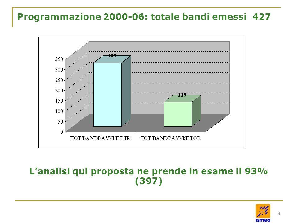 4 Programmazione 2000-06: totale bandi emessi 427 L'analisi qui proposta ne prende in esame il 93% (397)