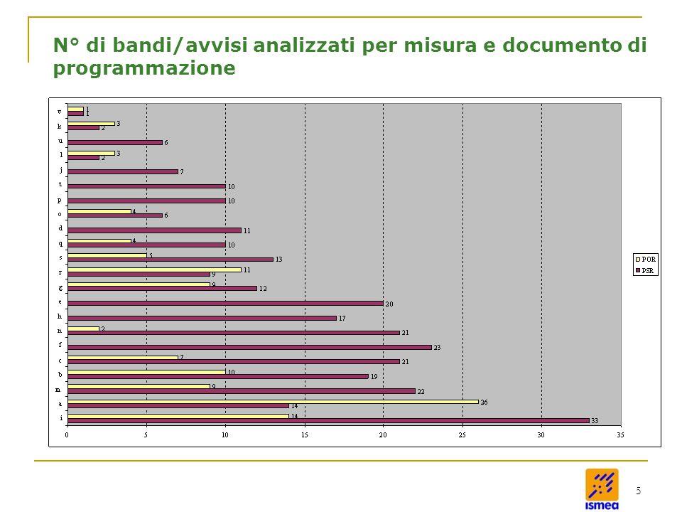 5 N° di bandi/avvisi analizzati per misura e documento di programmazione