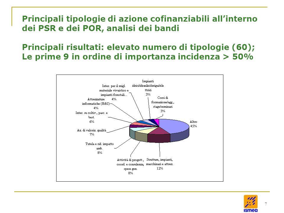 7 Principali tipologie di azione cofinanziabili all'interno dei PSR e dei POR, analisi dei bandi Principali risultati: elevato numero di tipologie (60); Le prime 9 in ordine di importanza incidenza > 50%