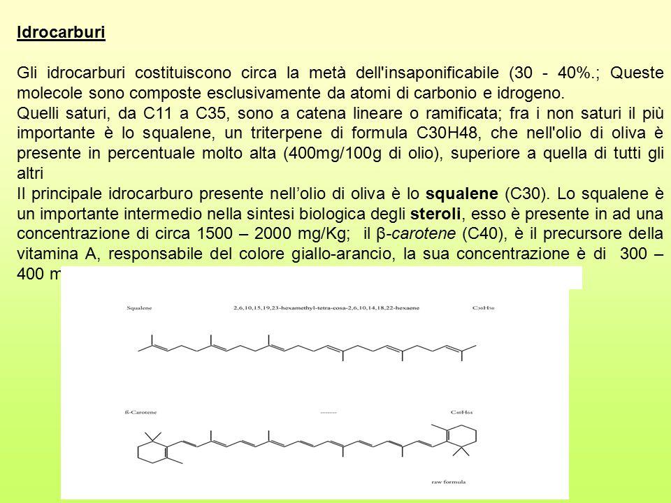 Idrocarburi Gli idrocarburi costituiscono circa la metà dell'insaponificabile (30 - 40%.; Queste molecole sono composte esclusivamente da atomi di car