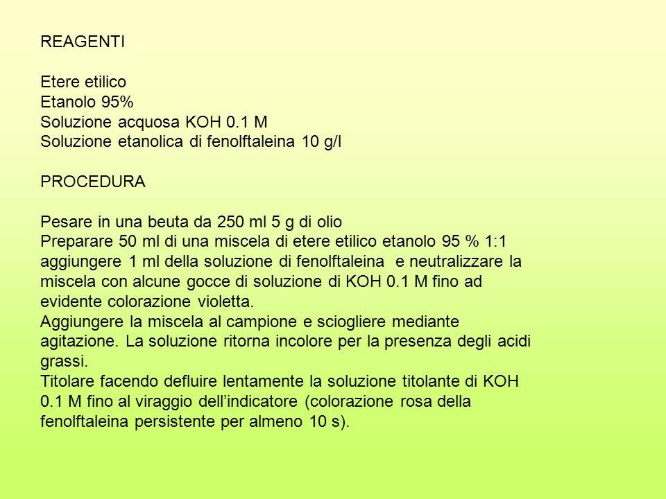 REAGENTI Etere etilico Etanolo 95% Soluzione acquosa KOH 0.1 M Soluzione etanolica di fenolftaleina 10 g/l PROCEDURA Pesare in una beuta da 250 ml 5 g