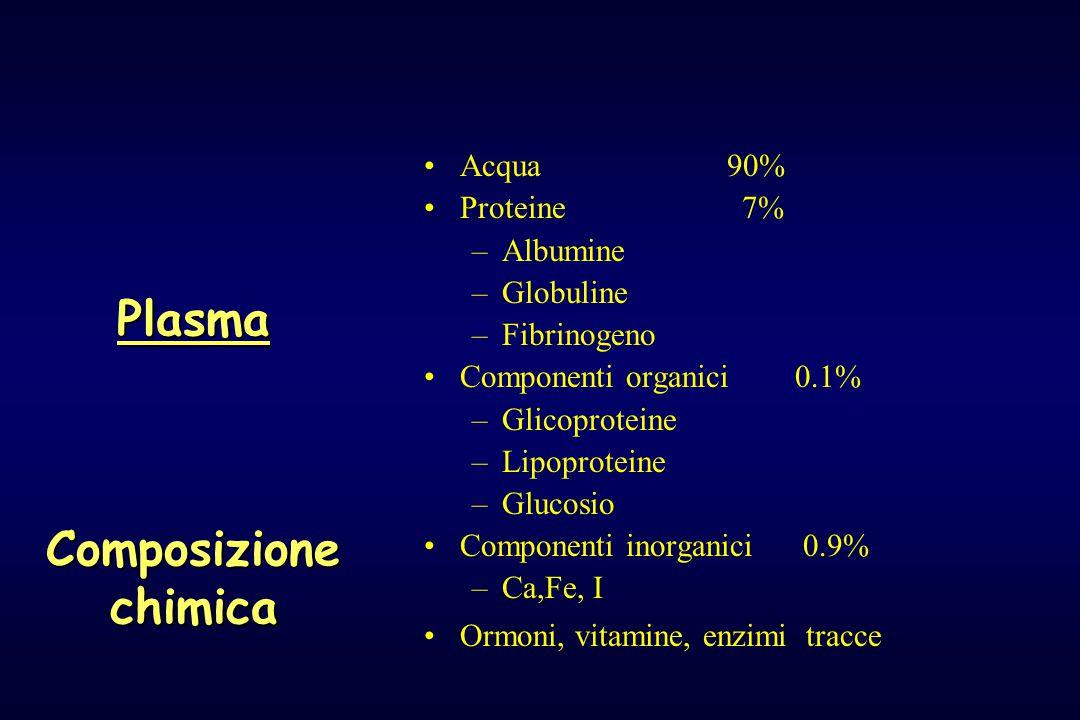 Acqua 90% Proteine 7% –Albumine –Globuline –Fibrinogeno Componenti organici 0.1% –Glicoproteine –Lipoproteine –Glucosio Componenti inorganici 0.9% –Ca,Fe, I Ormoni, vitamine, enzimi tracce PlasmaComposizionechimica