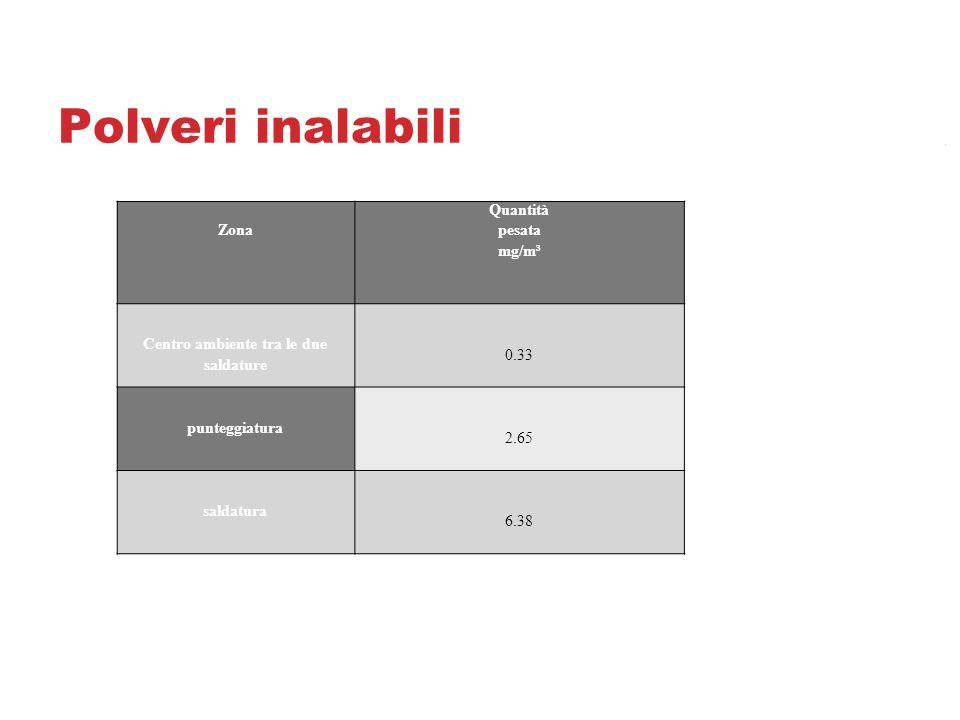 Polveri inalabili Zona Quantità pesata mg/m³ Centro ambiente tra le due saldature 0.33 punteggiatura 2.65 saldatura 6.38
